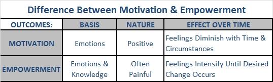 Motivation vs Empowerment