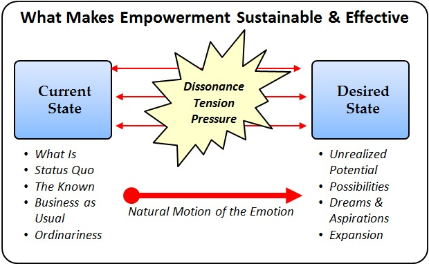 Empowerment Diagram